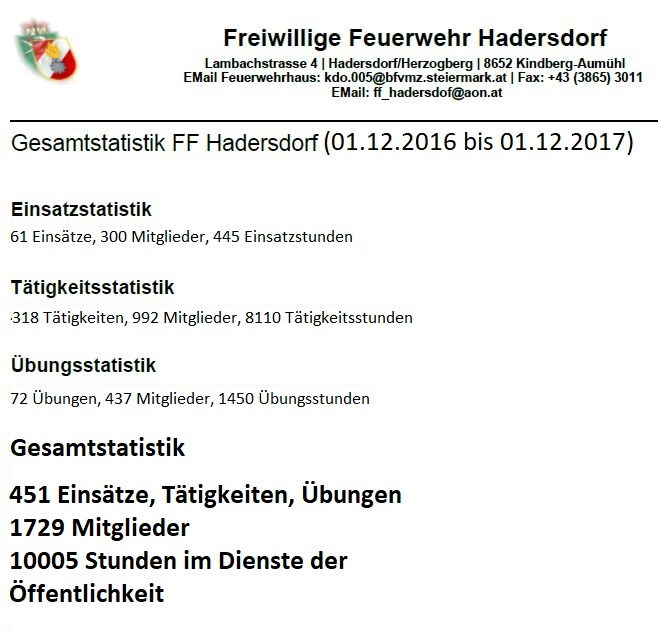 Statistik – FF-Jahr 2017..